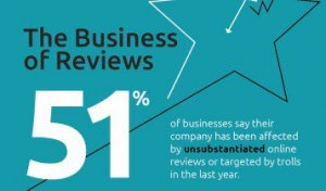 The Business of Reviews – research released by Igniyte