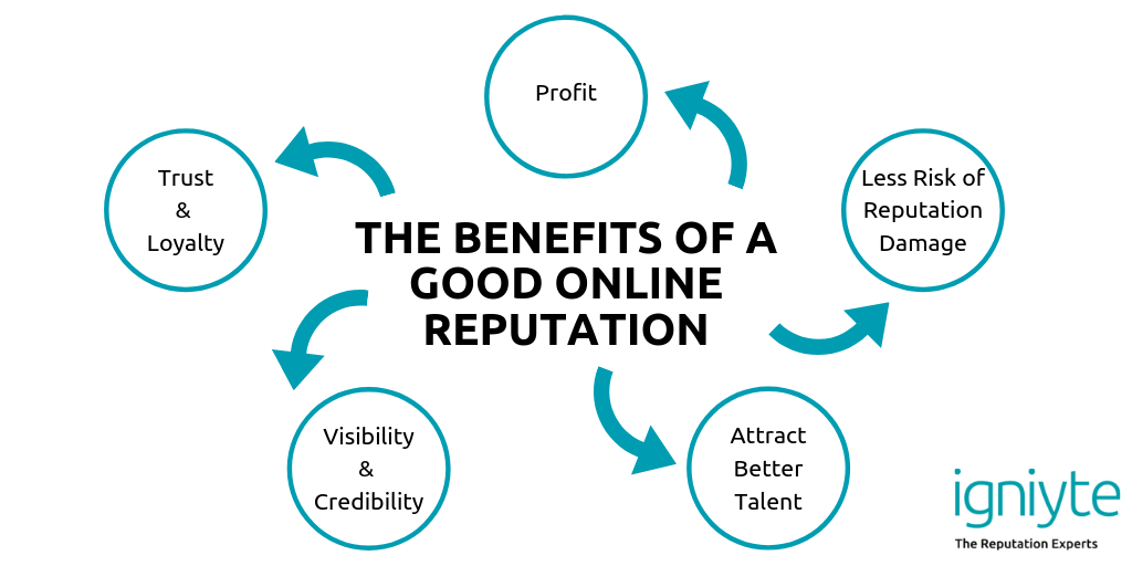 What are the benefits of online reputation management? What is online reputation management? - Igniyte