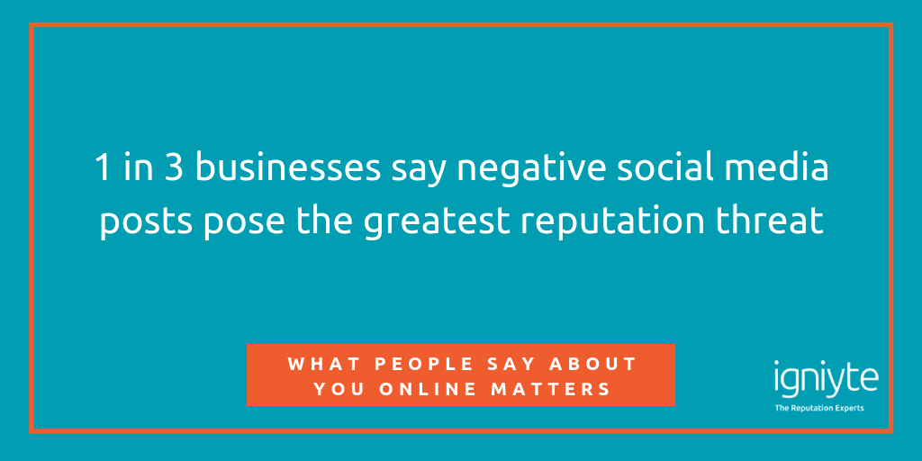 1 in 3 businesses say negative social media post pose the greatest reputation threat
